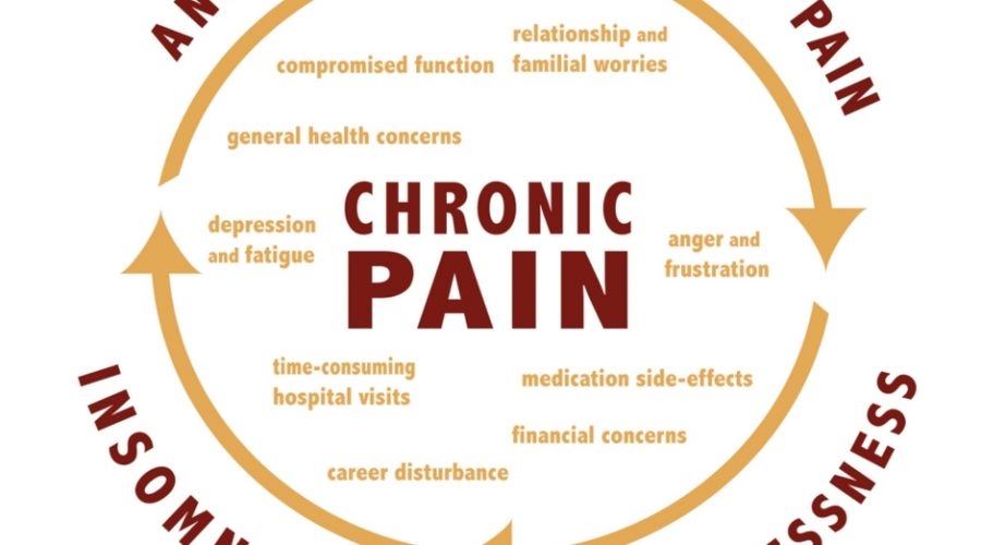Chronic Pain Is Real. Break The Cycle !