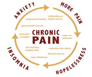 Chronic Pain Awareness Key West Wellness Center